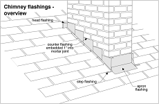 Chimney roof flashing drawing illustrating components of roof flashing around a chimney